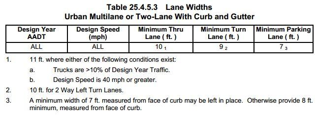 FDOT_lane_width_table_25.4.5.3
